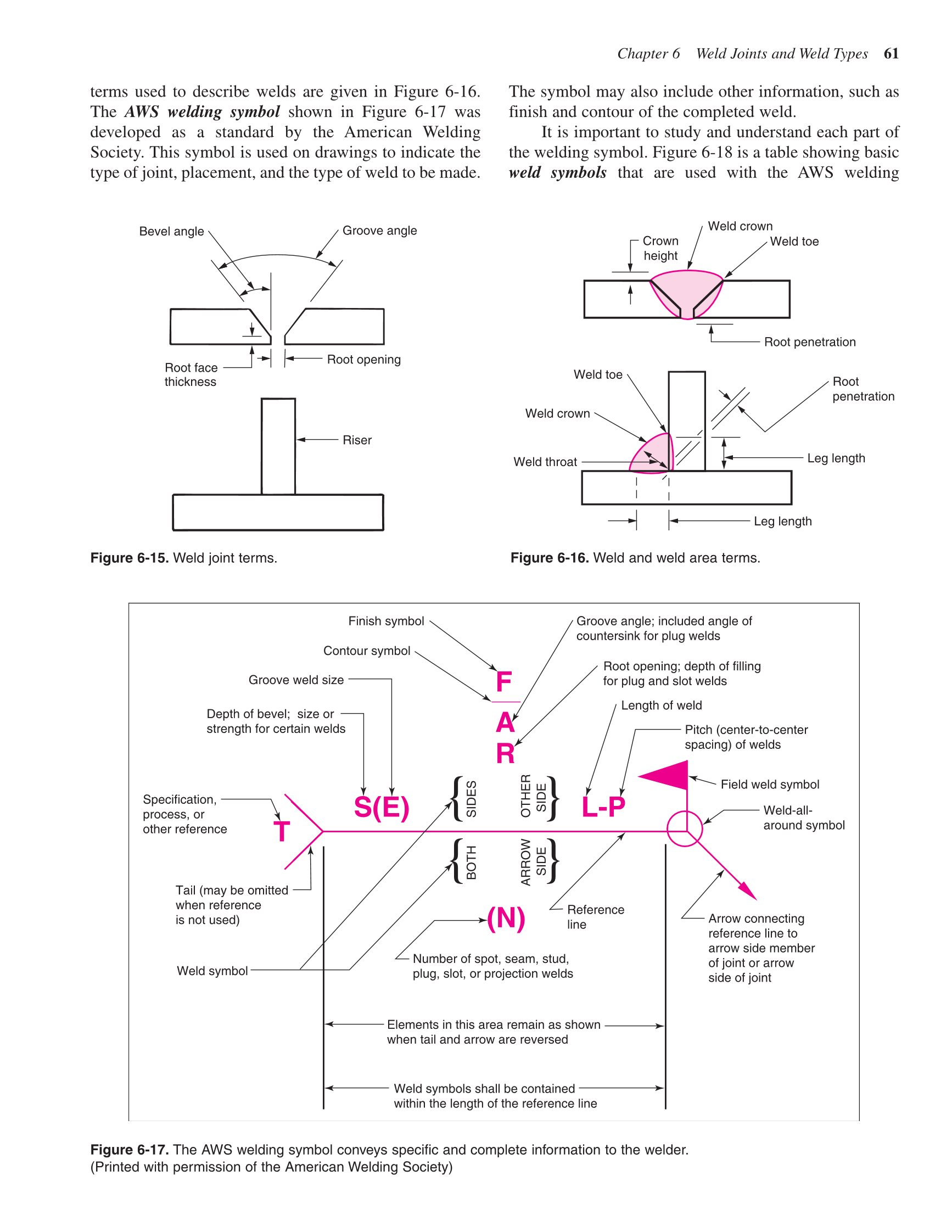Printable Gas Metal Arc Welding Handbook 5th Edition Page 61 Line Diagram